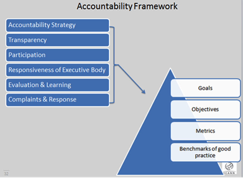 Accountability Framework Graphical Representation