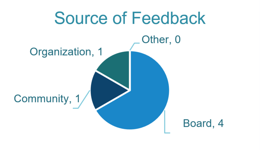 Source of Feedback
