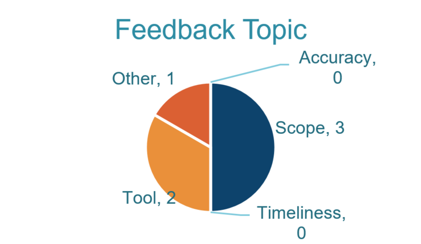 Accountability Indicators Feedback Topic