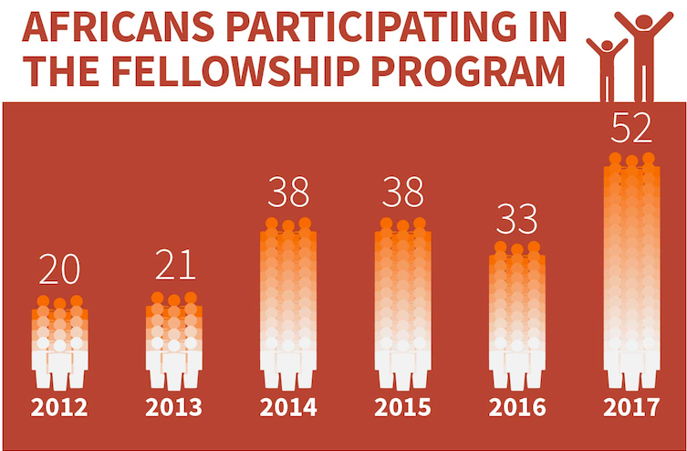 AFRICANS PARTICIPATING IN THE FELLOWSHIP PROGRAM