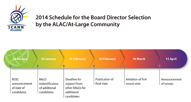 2014 Schedule For The Board Director Selection by the ALAC/At Large Community