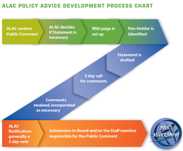 ALAC Policy Advice Development Process Graphical Representation