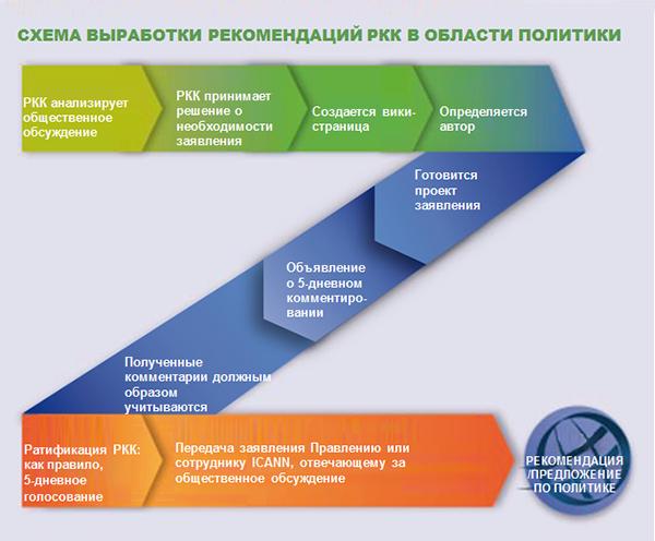 ALAC Policy Advice Development Process Graphical Representation