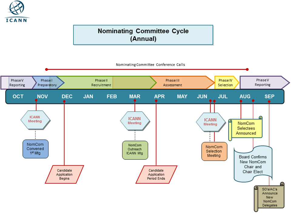 A graphic showing a generic view of a typical overall timeline for the Nominating Committee annual activities, which are grouped into five phases: Preparatory, Recruitment, Assessment, Selection, and Reporting