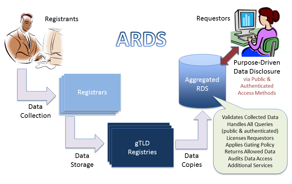 Aggregated RDS Model