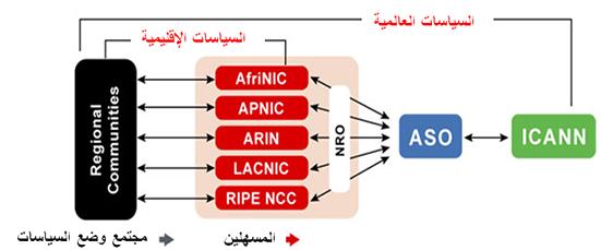 ASO Policy Development Process Graphical Representation