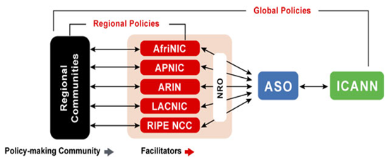 ASO Policy Development Process Graphical Representation