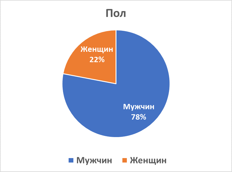ATRT Gender Distribution