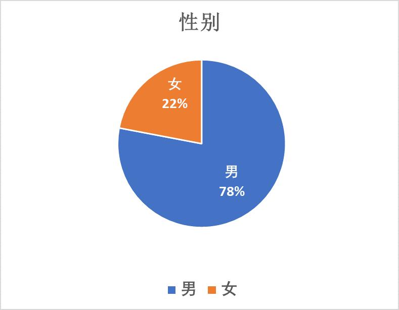 ATRT Gender Distribution