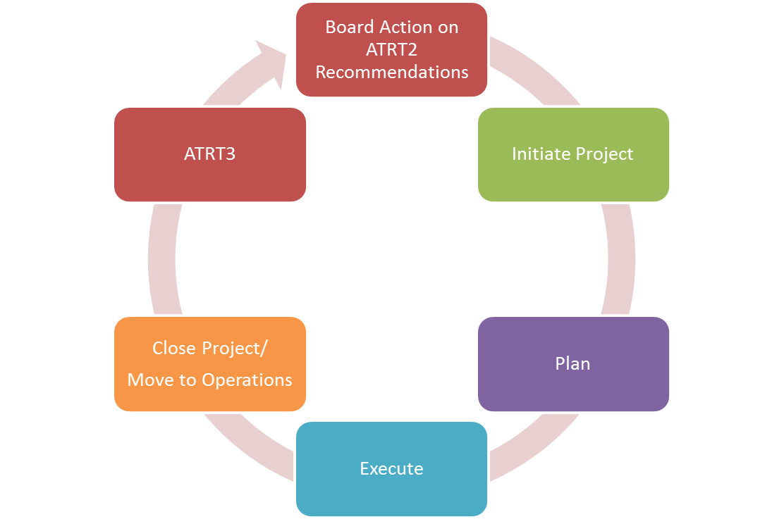 ATRT Implementation Methodology