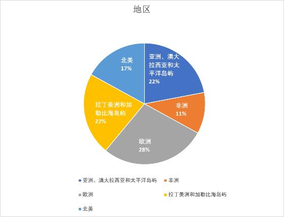 ATRT Region Distribution