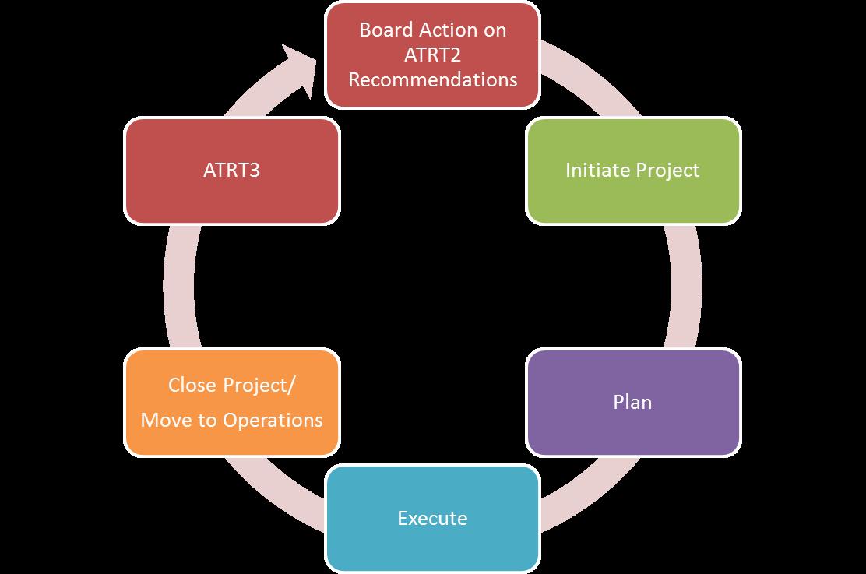 ATRT2 Process