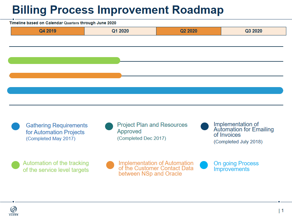 Billing Process Improvement Roadmap