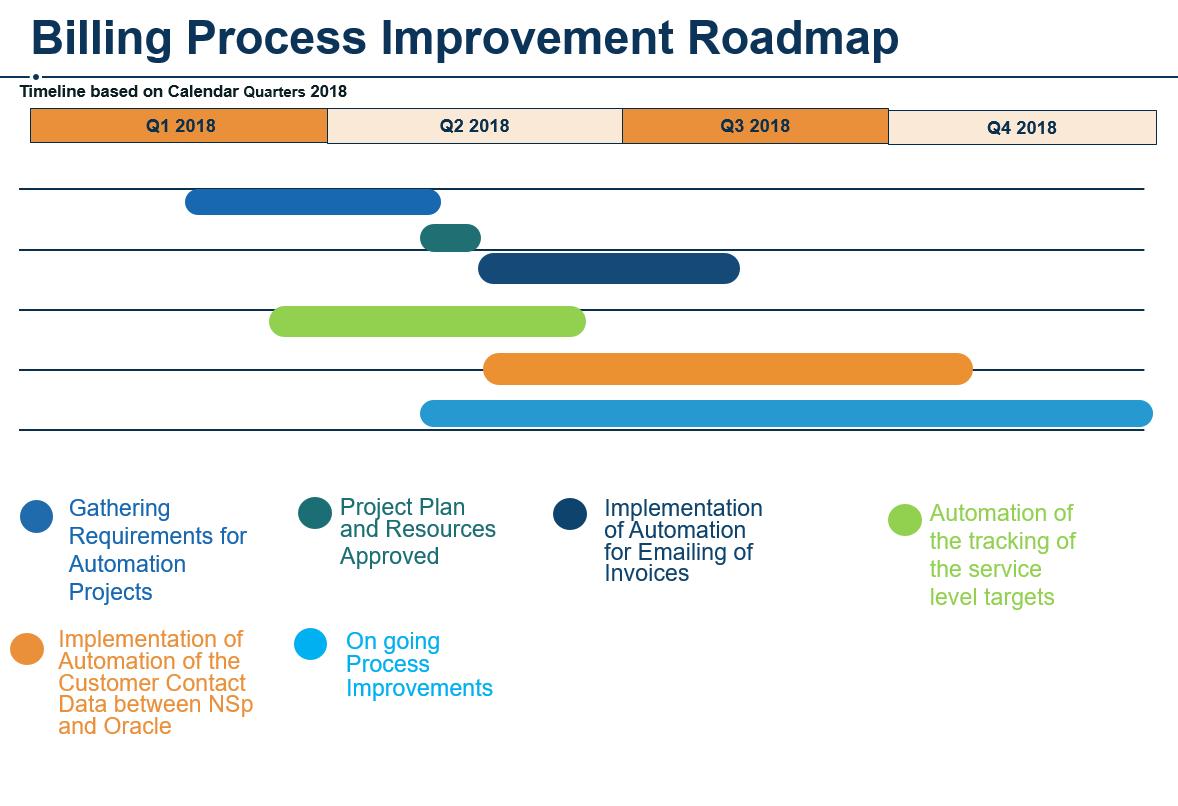 Billing Process Improvement Roadmap