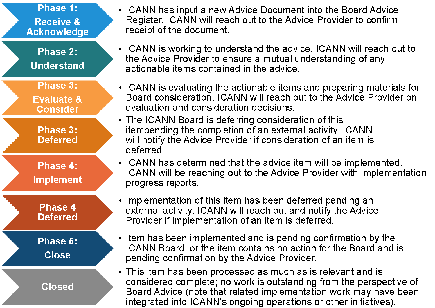 Board Advice Register Phases and Descriptions