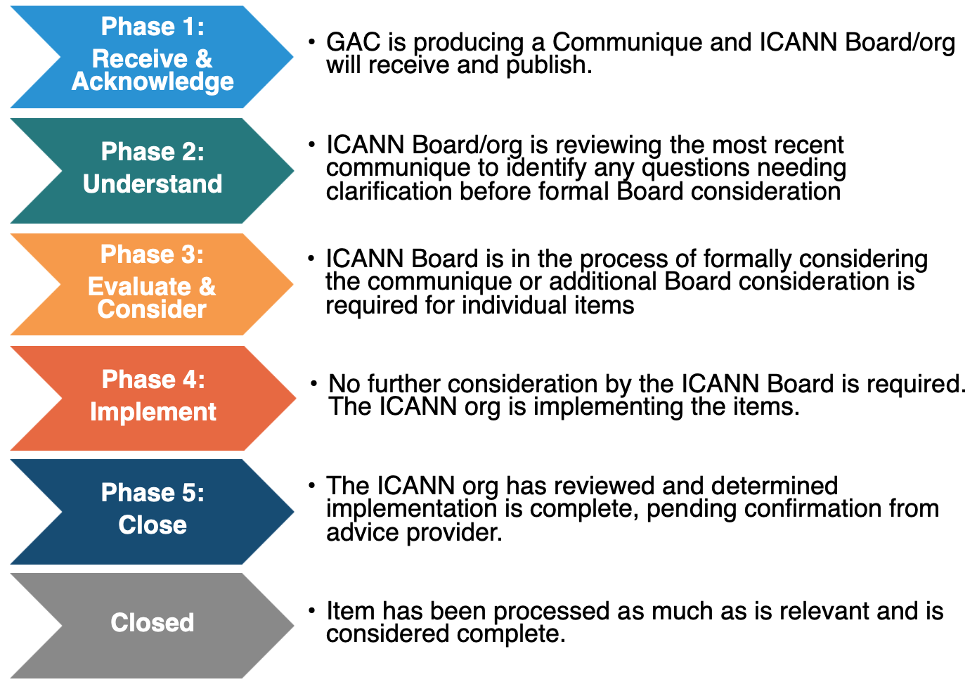 Board GAC Advice Register Phases and Descriptions