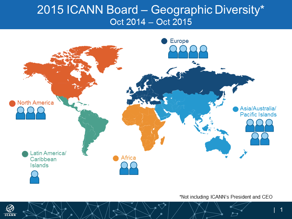 2015 ICANN Board - Geographic Diversity, Oct 2014 - Oct 2015