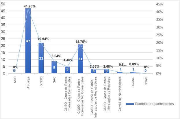 Capacity Development Community Survey Results by Community