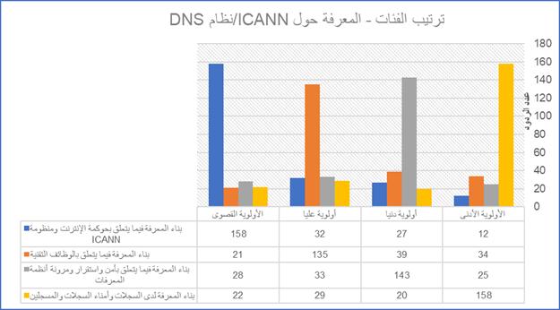 Capacity Development Community Survey Results Increasing ICANN/DNS Knowledge