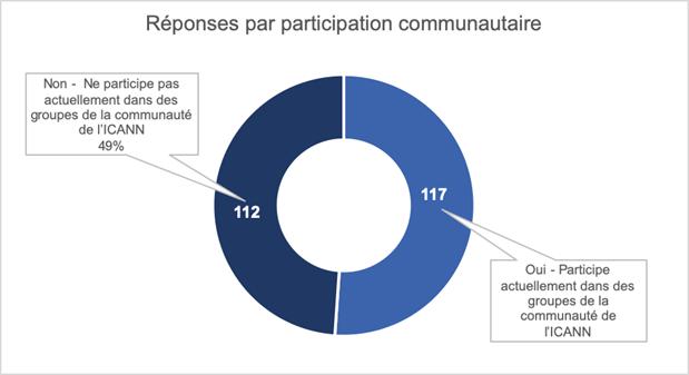 Capacity Development Community Survey Results by Community Involvement