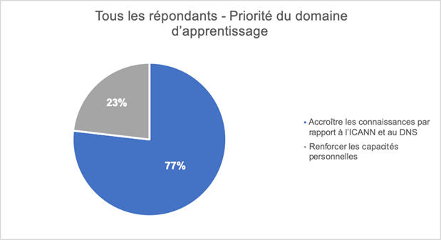 Capacity Development Community Survey Results learning Area Priority