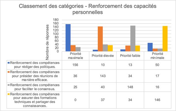 Capacity Development Community Survey Results Personal Skill Building