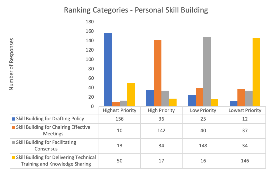 Capacity Development Community Survey Results Personal Skill Building