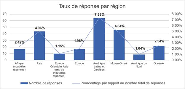 Capacity Development Community Survey Results by Region