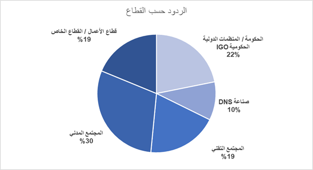 Capacity Development Community Survey Results by Sector