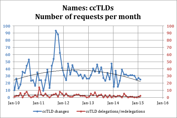 Names: ccTLDs Number of requests per month