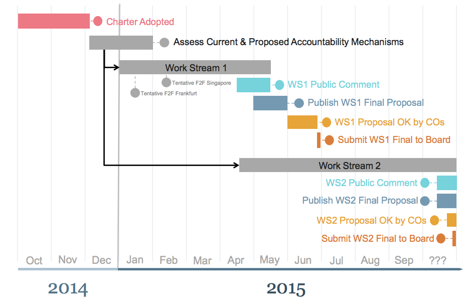 Estimated Timeline of the CCWG-Accountability Process for 2015