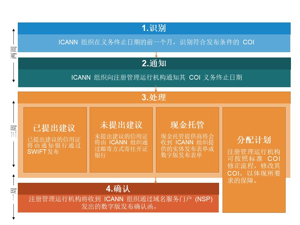 COI Obligation Release Service Process Flow