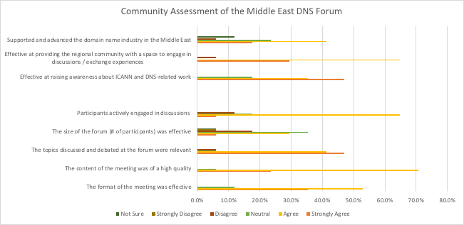 Community Assessment Middle East DNS Forum