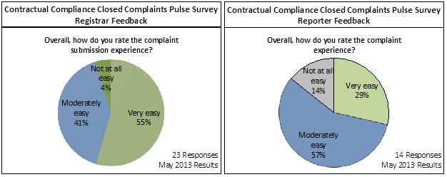 Contractual Compliance Closed Complaints Survey for Registrar and Reporter Feedback May 2013