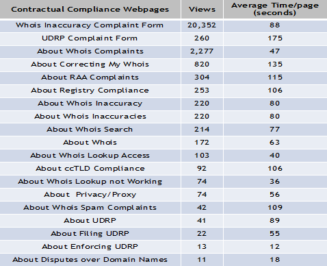 Contractual Compliance Webpages Views May 2013