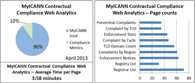 Contractual Compliance Metrics for April 2013