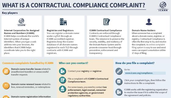 Contractual Compliance - ICANN
