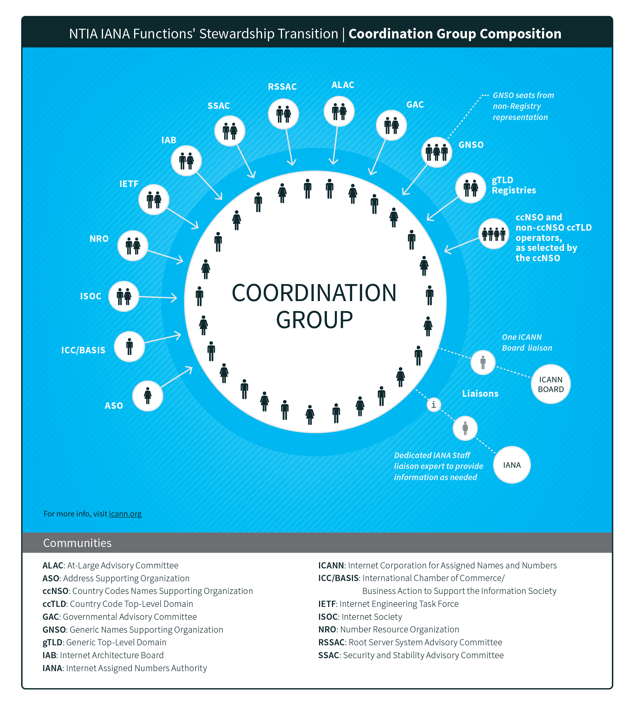 Graphic of NTIA IANA functions transition Coordination Group Composition
