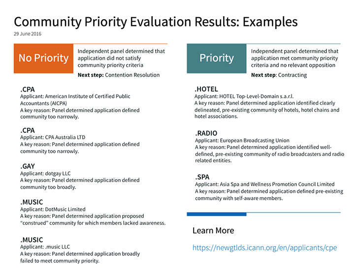 Community Priority Evaluation Results: Examples