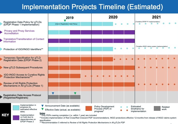 Implementation Projects Timeline (Estimated)