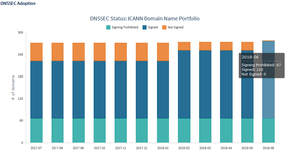 DNSSEC Adoption