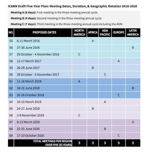 Draft Five Year Plan for ICANN Meetings