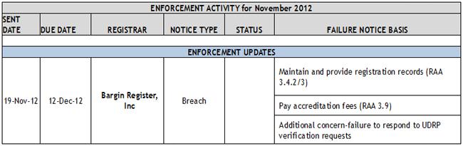Enforcement Activity for November 2012