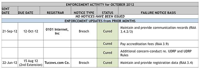 Enforcement Activity for October 2012