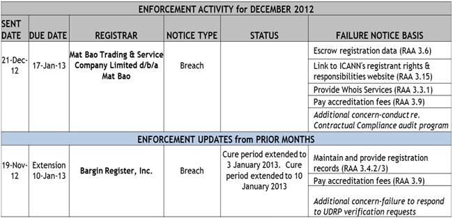 Enforcement Activity for December 2012