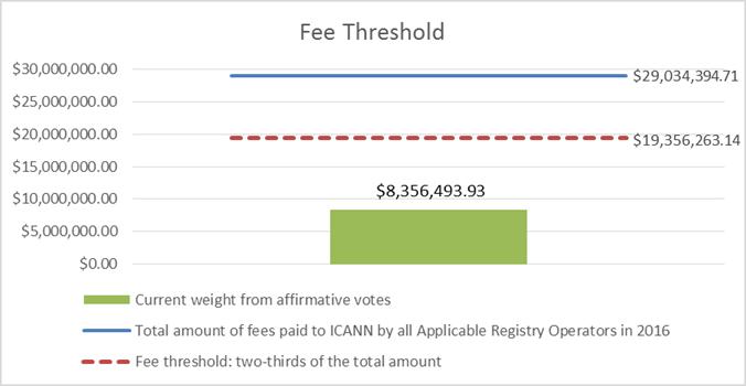Fee Threshold Chart