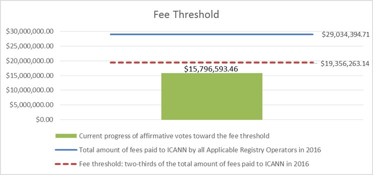 Fee Threshold Chart