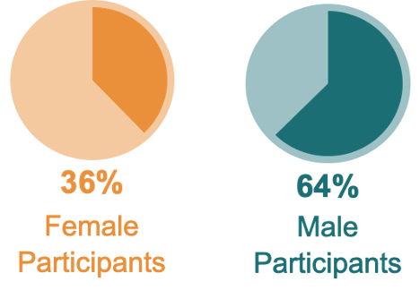 Number of Fellowship Program Participants: 755; Number of countries represented: 150; 36% Female Fellowship Participants, 64% Male Fellowship Participants