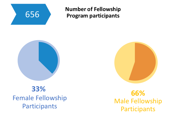 Number of Fellowship Participants: 656; 33% Female Fellowship Participants, 66% Male Fellowship Participants