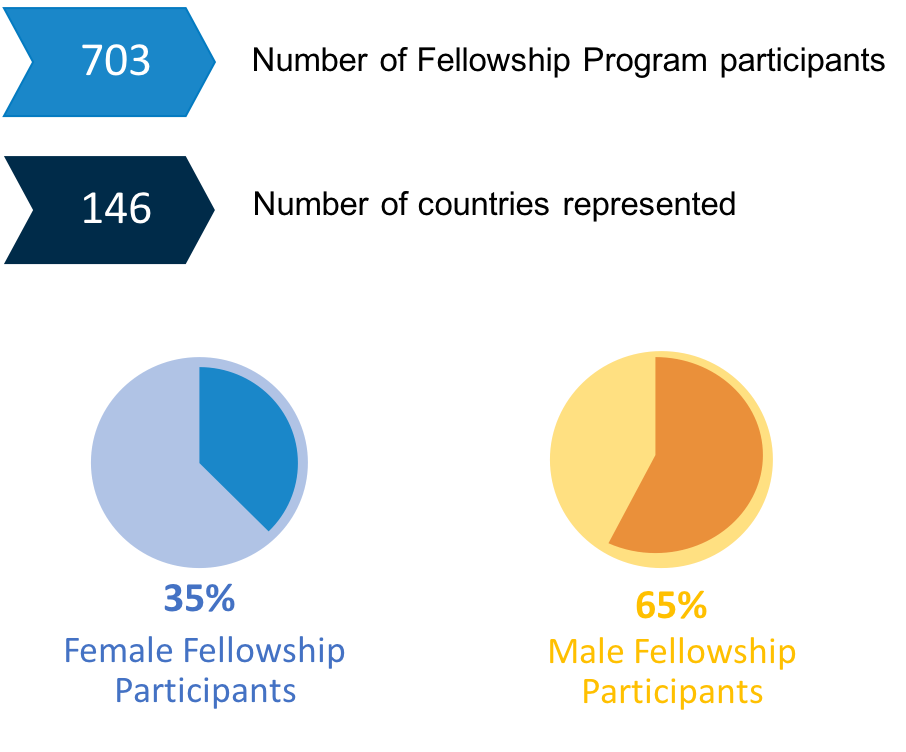 Number of Fellowship Program Participants: 703; Number of countries represented: 146; 35% Female Fellowship Participants, 65% Male Fellowship Participants